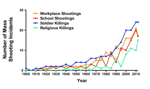 school mass shootings essay Rapid rise in mass school shootings in the united states, study shows apr 19, 2018 — more people have died or been injured in mass school shootings in the united states in the past 18 years.
