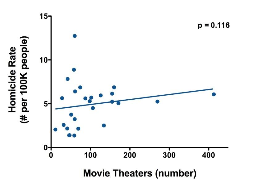 Data 28